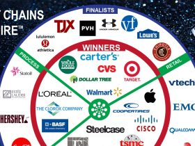 Supply Chain to Admire Winners Infographic